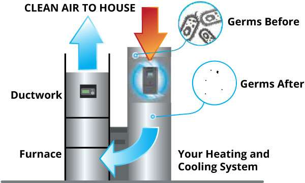 diagram explaining air purification in a furnace
